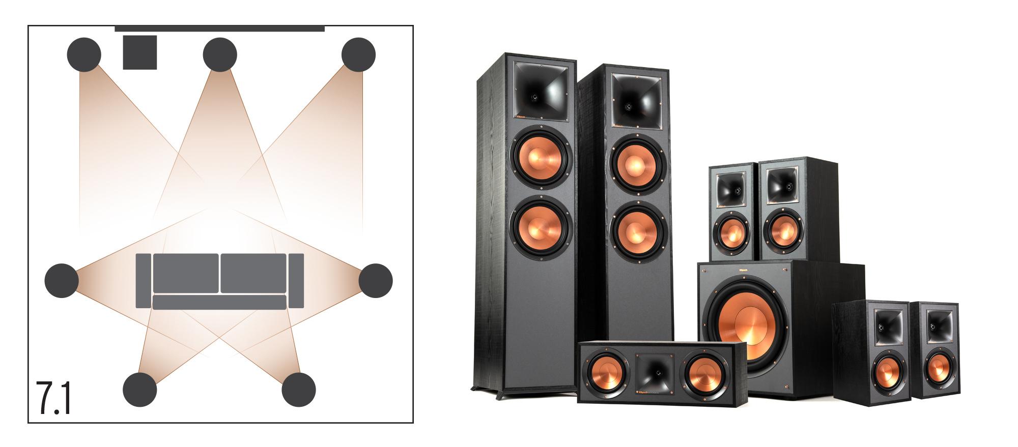 Klipsch surround sound 7.1 home theater configuration